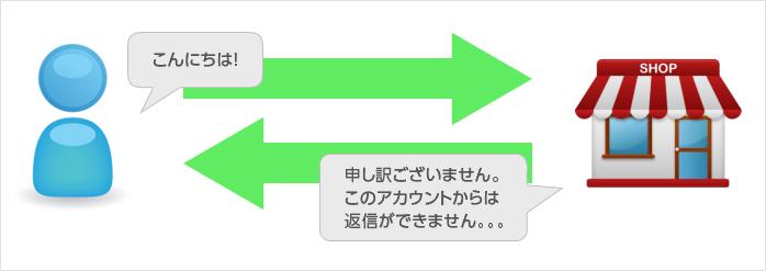 自動応答メッセージのイメージ図